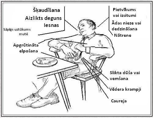 Alerģijas simptomi